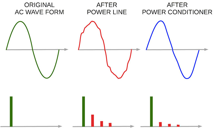 Power Conditioning For Audio – It's Real Advantage?