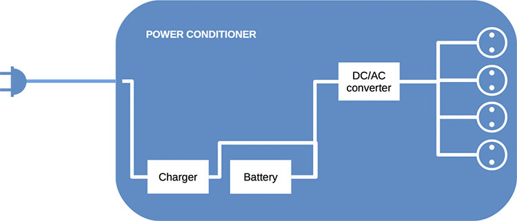 Power Conditioning For Audio It S