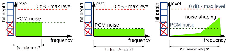 DSD Vs PCM - Commonalities   Headfonics