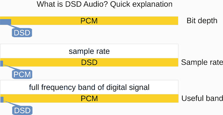 What Is DSD Audio? | Headfonics