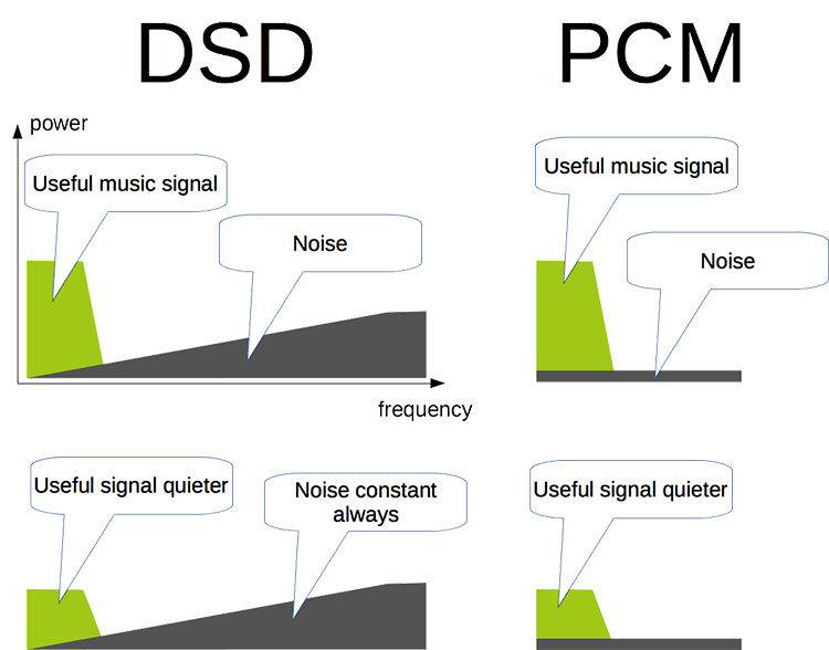 DSD Vs PCM – Real Competitors?