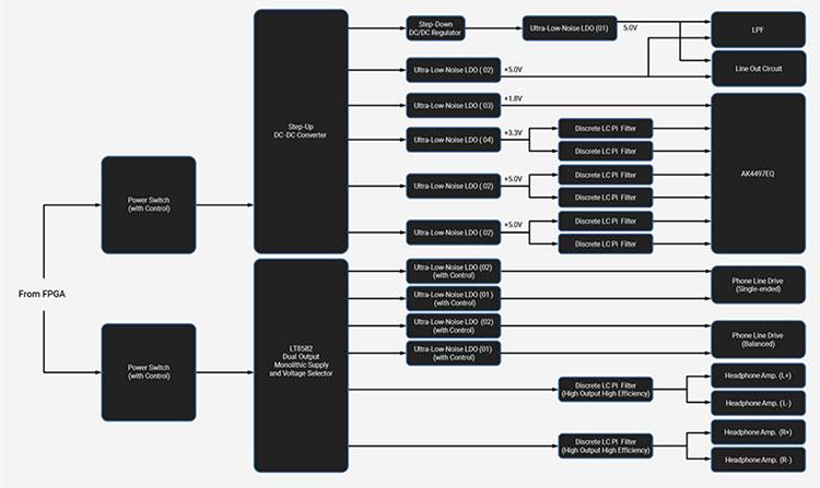 Topology of N6ii