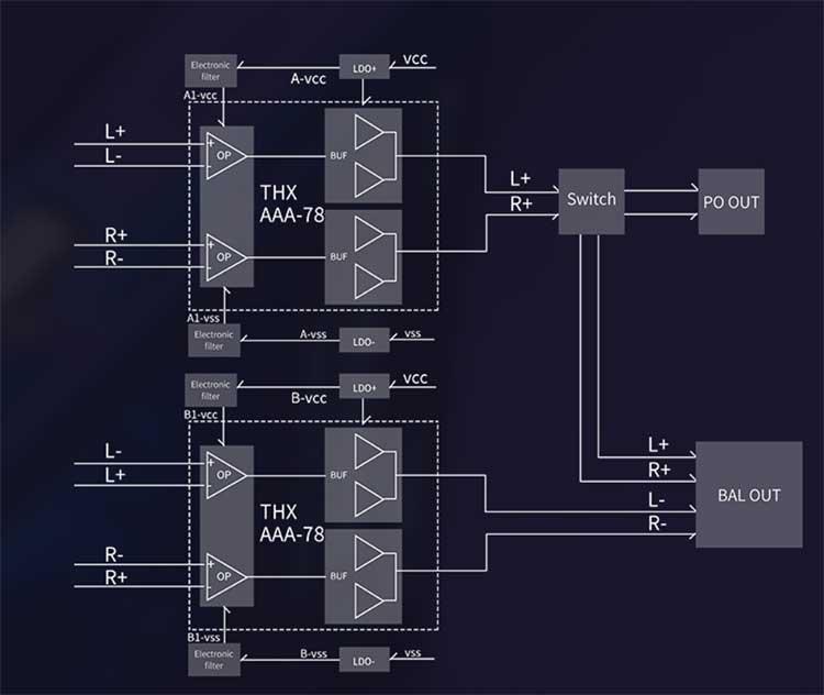 FiiO M11 Pro Topology