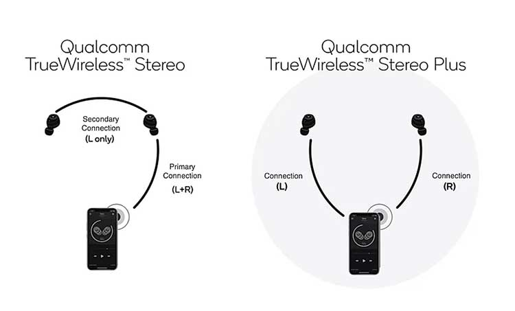 True Wireless Stereo Plus