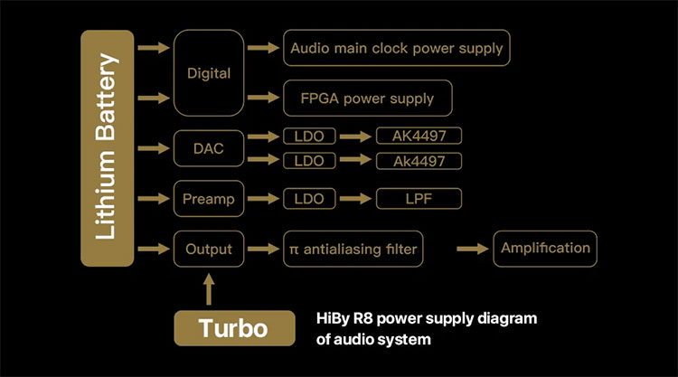 HiBy R8 internal hardware